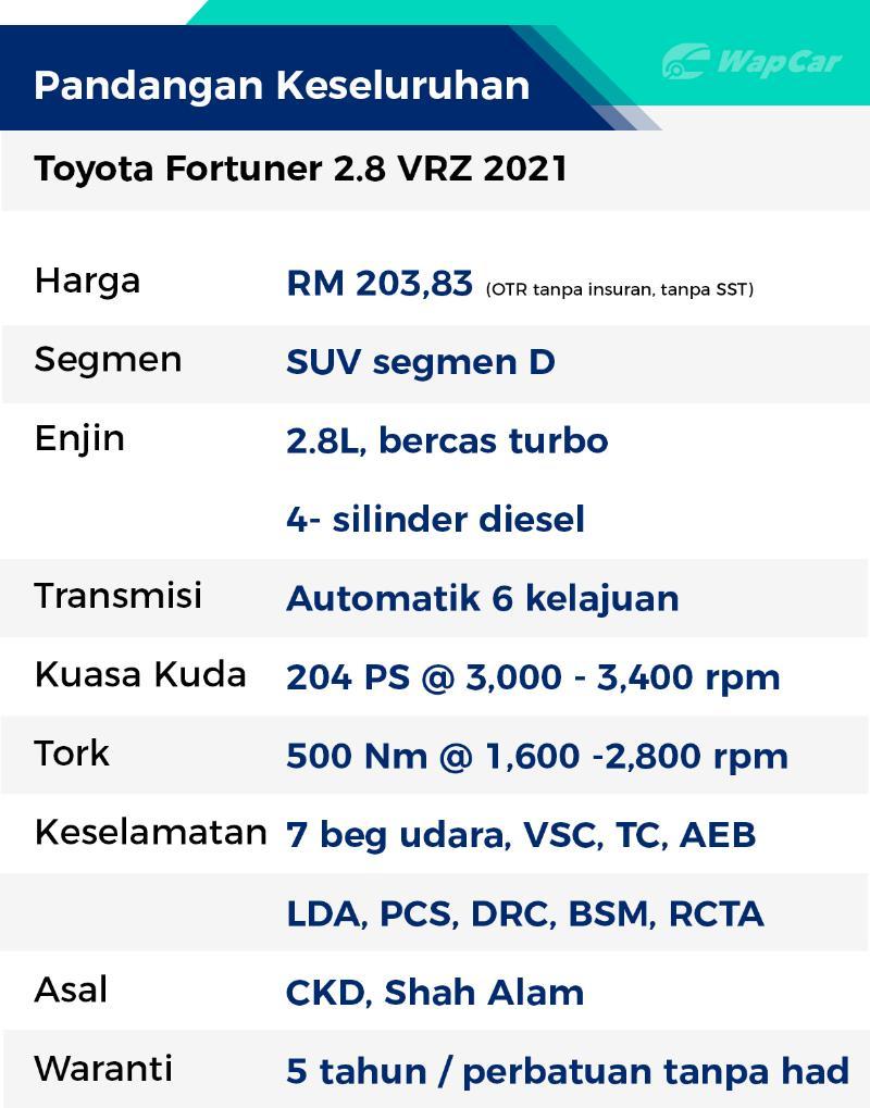 Rebiu: Toyota Fortuner 2.8 VRZ 2021 – teringat pada Land Cruiser dan Mitsubishi Pajero lama! 02