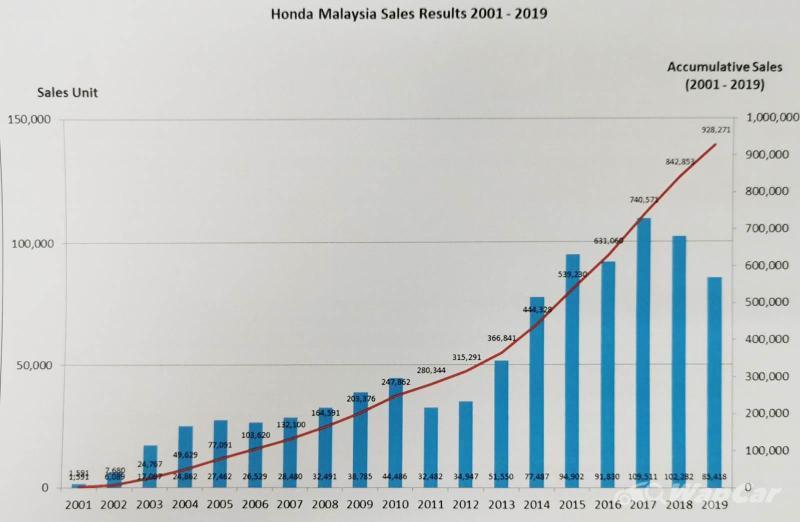 Honda Malaysia akan hasilkan kereta CKD kesejuta pada 2021 02