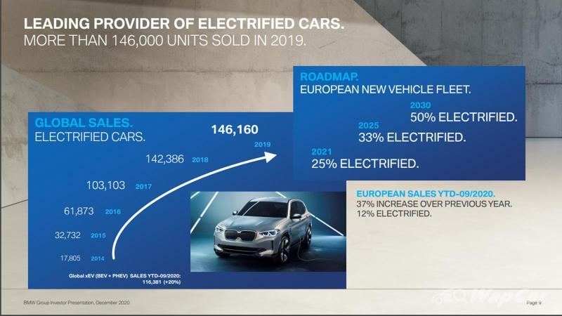 BMW readies itself for producing 500k electrified cars a year by 2022 02