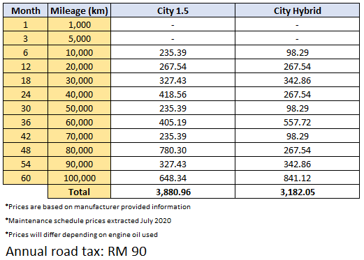 2020 Honda City – Less than RM 3,900 to service it over 5 years/100,000 km  02
