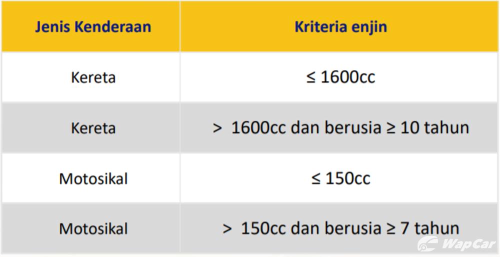 RON95 petrol price to increase by 1 sen/week, starting January 2020 02