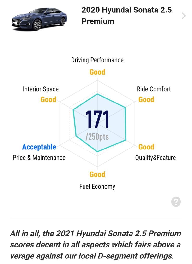 Ratings: 2021 Hyundai Sonata 2.5 Premium - Decent all round, no outstanding aspect 02