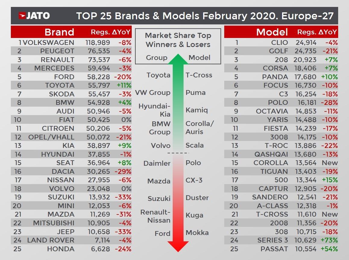 Jato's February 2020 car sale statistics