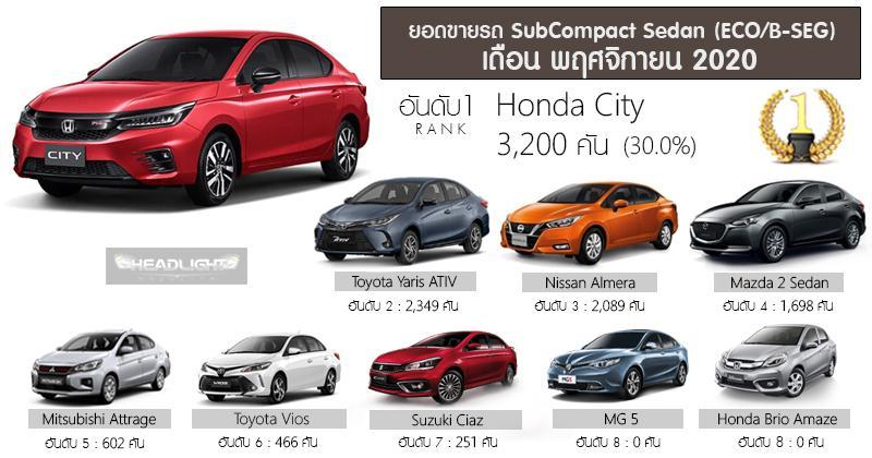 1 in 3 B-segment sedan sold in Thailand is a Honda City 02