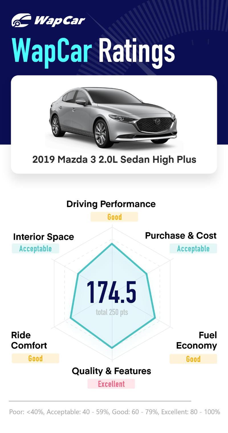 Ratings: 2019 Mazda 3 2.0L Sedan High Plus – Top marks in quality, 174.5 overall 02