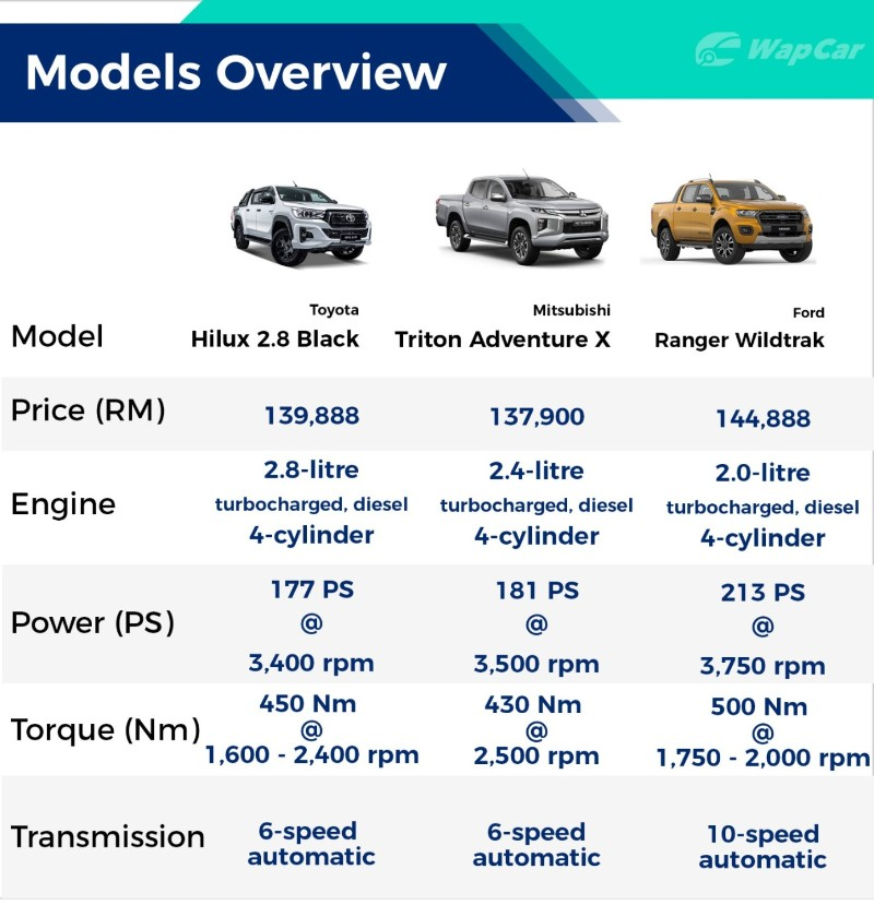 Toyota Hilux vs Mitsubishi Triton vs Ford Ranger: Which should be your next pick-up truck? 02