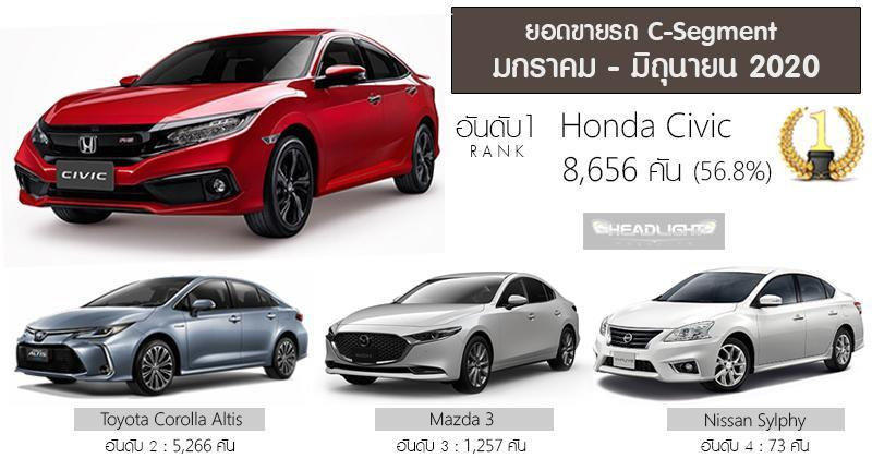 Honda Civic terlalu laris di Thailand! Kuasai lebih 50% pasaran sedan segmen C! 02