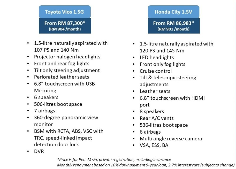 2017 Honda City V and Toyota Vios G equipment comparison