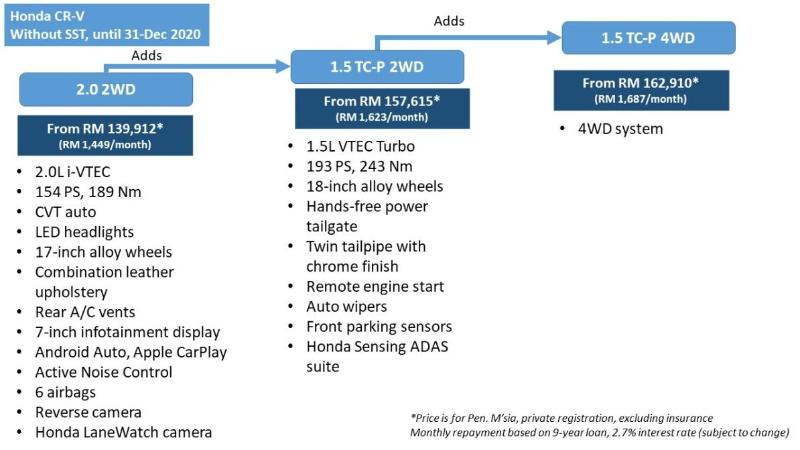 Honda CR-V facelift 2021 – dari RM140 ribu, LaneWatch untuk semua varian! 02