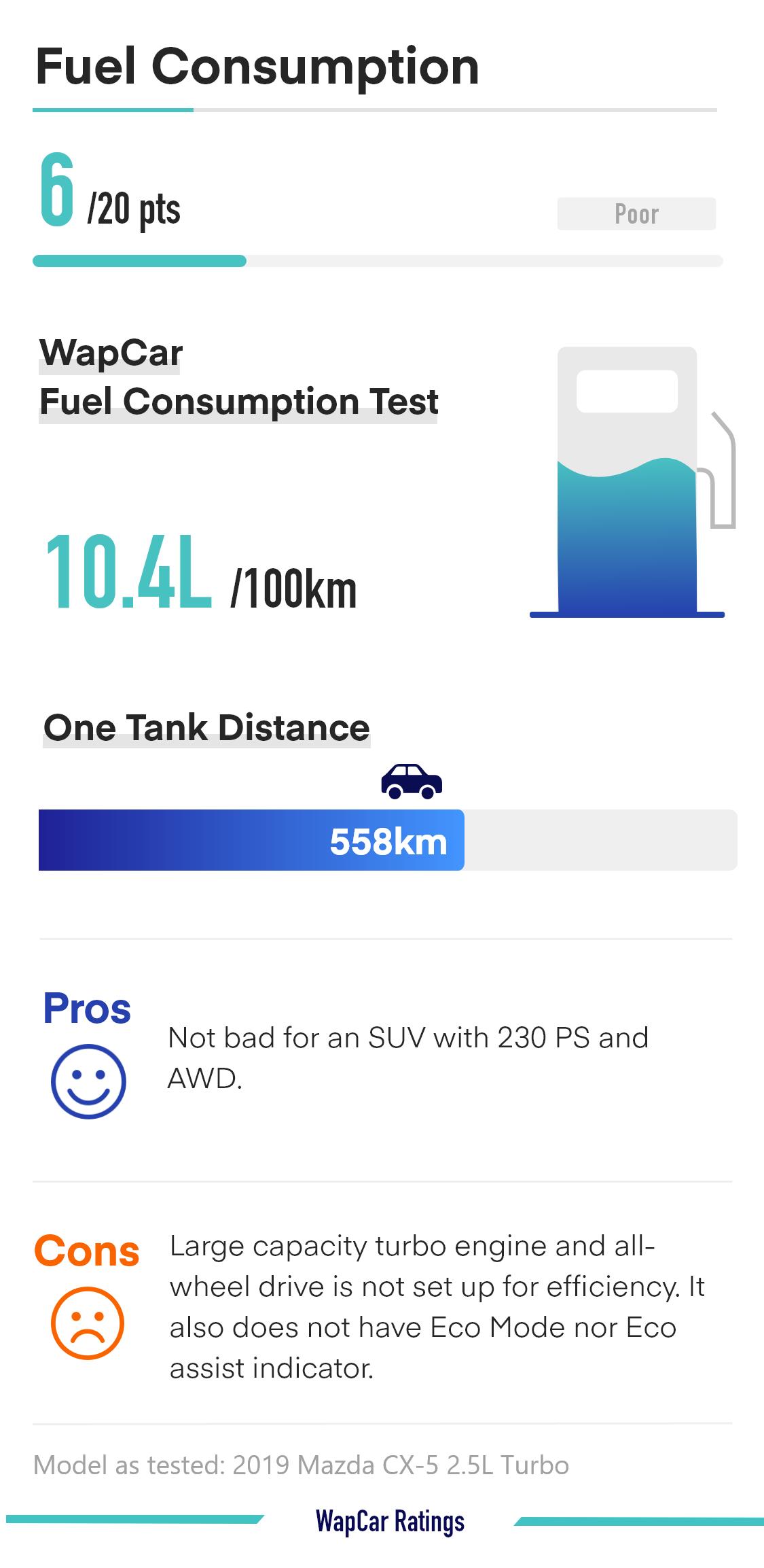 2020 Mazda CX-5 2.5 Turbo Fuel Consumption