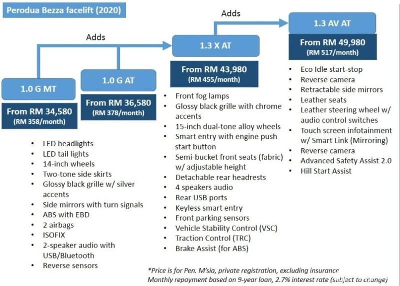 2020 Perodua Bezza Facelift Specs