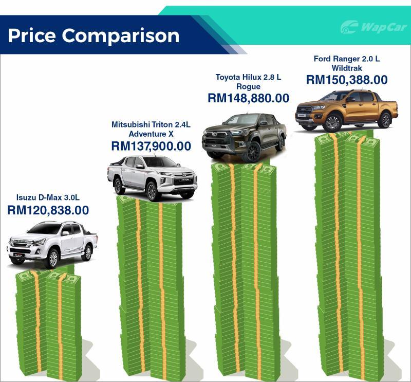 In Brief: Mitsubishi Triton VGT Adventure X – Best handling pickup truck? 02