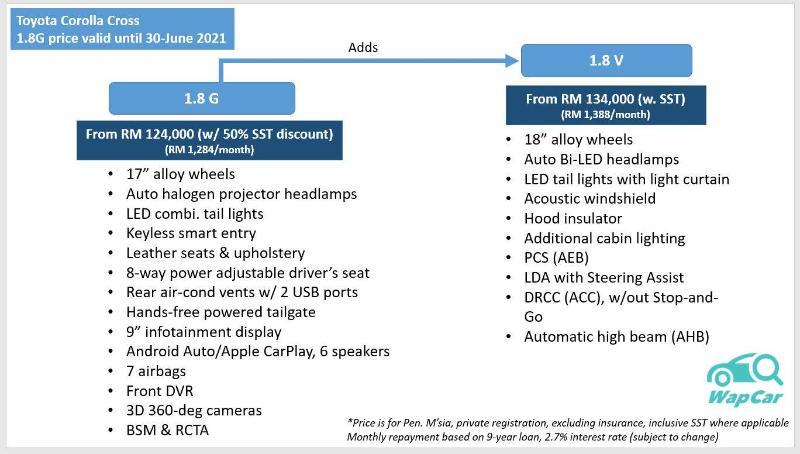 2021 Toyota Corolla Cross' TSS 2.0 detailed; better choice than the HR-V? 02