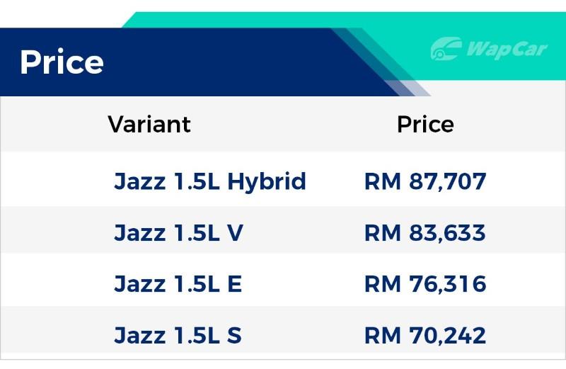 2017 Honda Jazz price list