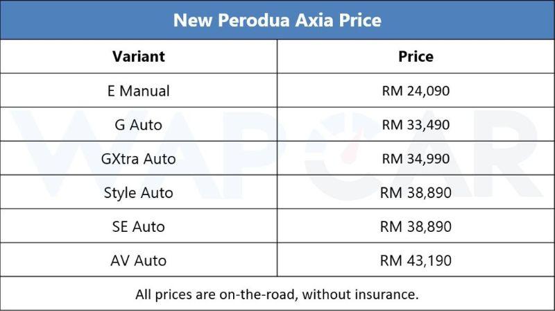 2019 Perodua Axia prices