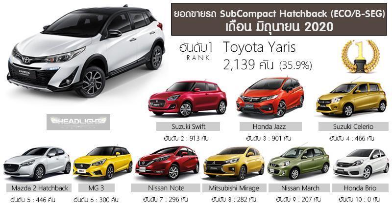Toyota Yaris, hatchback kompak nombor 1 di Thailand. Tempat kedua? Bukan Honda Jazz! 02