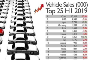 Car sales are falling worldwide, global recession imminent?