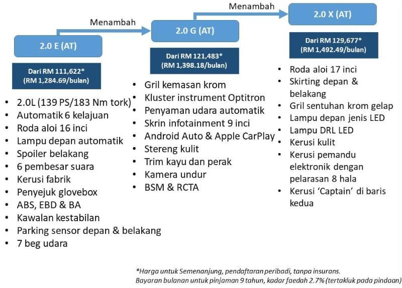 Kebaikan & Keburukan: Toyota Innova 2.0X facelift 2021 – MPV luas yang selesa tapi enjin semput? 02