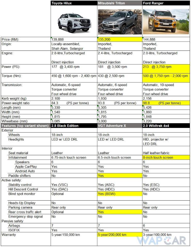 Toyota Hilux Vs Mitsubishi Triton 2019 Vs Ford Ranger – Which Should Be You Next Pick-up Truck? 02