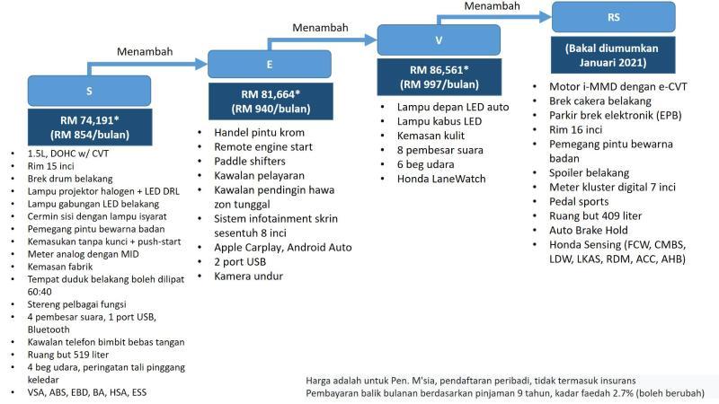 Honda City 2020 dilancarkan - 4 varian, enjin DOHC/i-MMD, dari RM 74,191 02