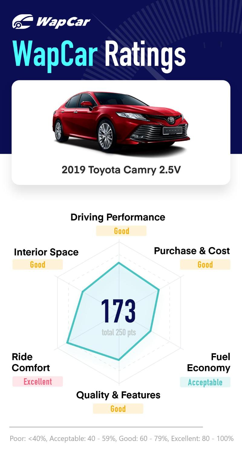 Ratings: 2019 Toyota Camry 2.5V - Top marks in comfort, 173 pts overall 02
