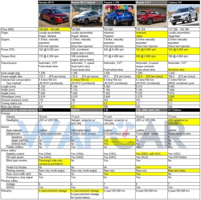 Honda HR-V vs Subaru XV vs Toyota C-HR vs Mazda CX-3: Which is best for you? 02