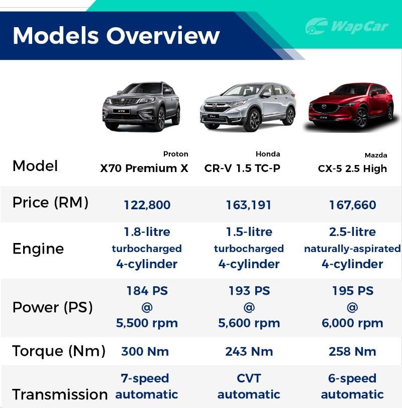 Proton X70 CKD vs Honda CR-V vs Mazda CX-5 - Which one should you buy 02