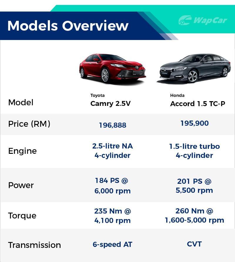 2020 Honda Accord 1.5 TC-P vs 2019 Toyota Camry 2.5V - Which should you buy? 02