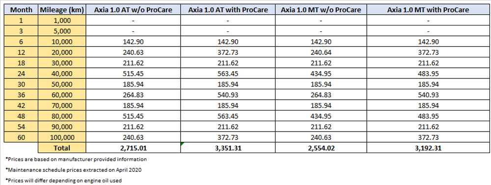Perodua Axia How Much Does It Cost To Maintain Over A 5 Year Period Wapcar