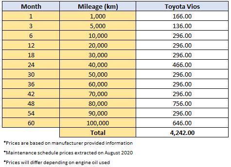 Toyota Vios 2020 – Kos servis naik harga, RM 4,242 untuk selepas 5 tahun 02