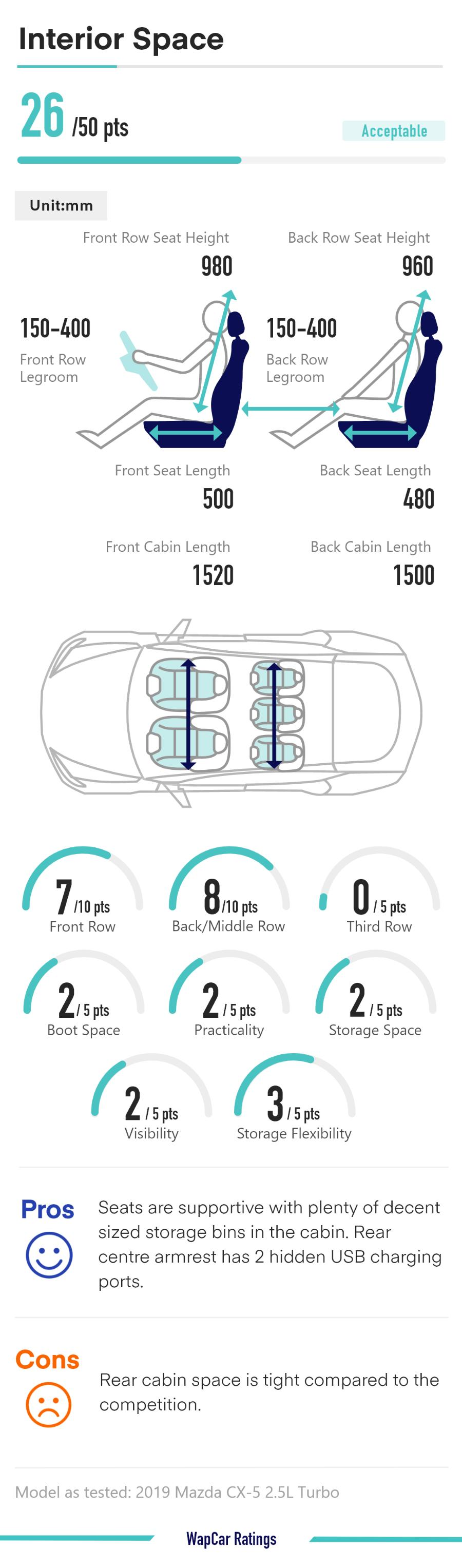Ratings Comparison: Proton X70 vs Honda CR-V vs Mazda CX-5 - Space and practicality 02