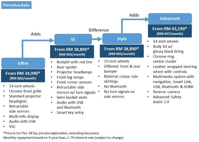 Perodua Axia spec sheet compare