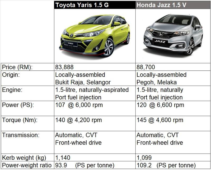 Which B-segment hatchback has the best power-to-weight ratio? 02