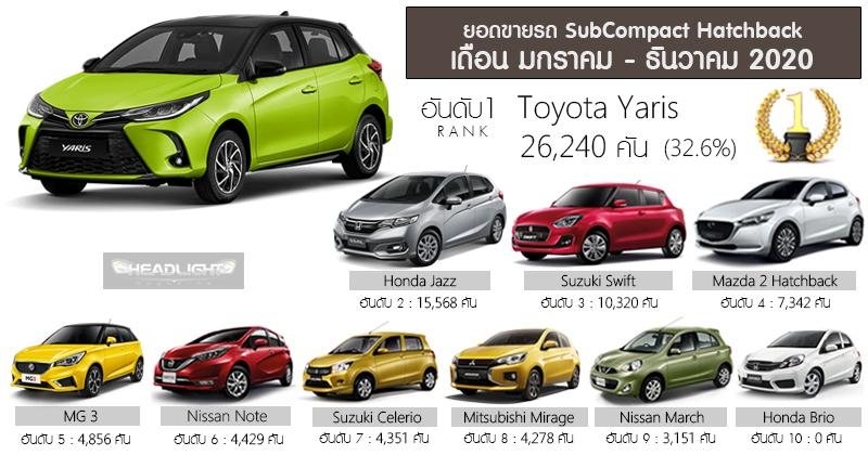 Toyota Yaris outsells Honda Jazz in Thailand in 2020, but for how long more? 02