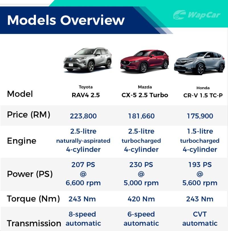 2020 Toyota RAV4 vs Honda CR-V vs Mazda CX-5 – Which one should you buy? 02