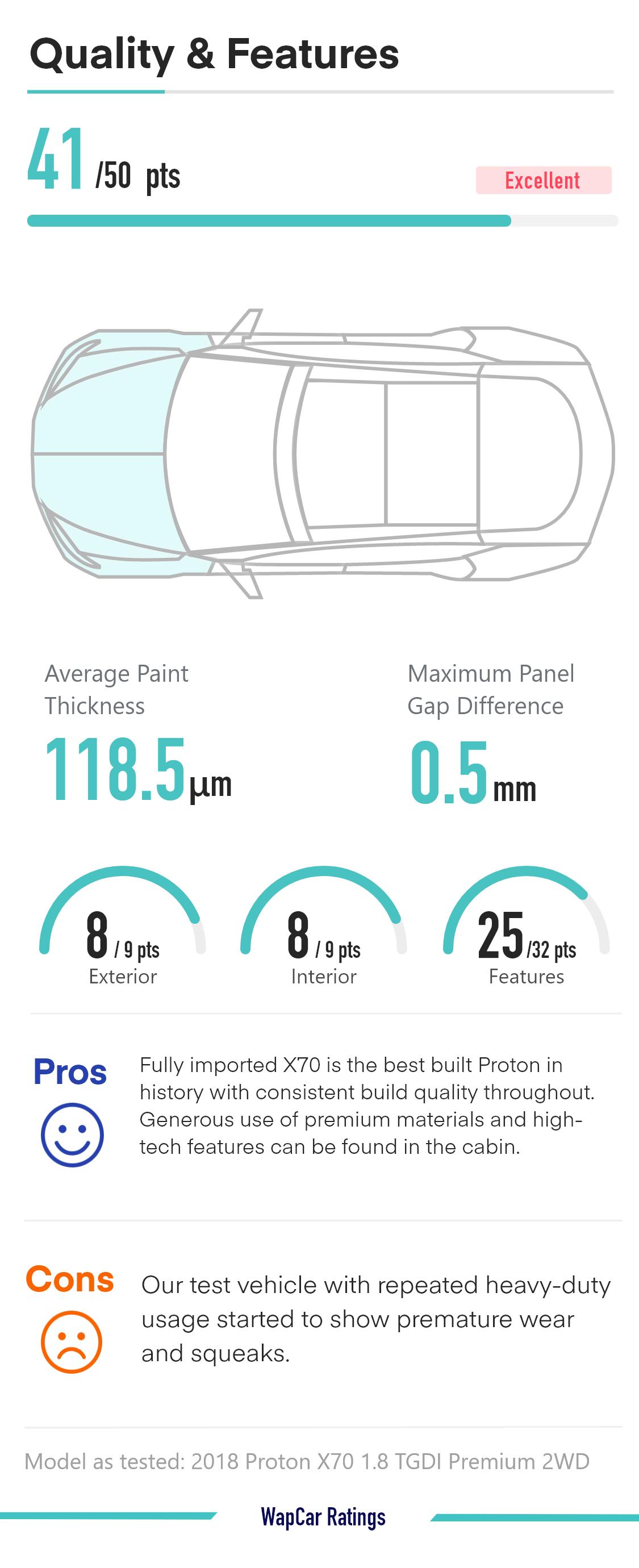 Ratings Comparison: Proton X70 vs Honda CR-V vs Mazda CX-5 - Quality and features 02
