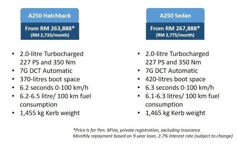 2018 Mercedes-Benz A-Class hatch vs sedan comparison