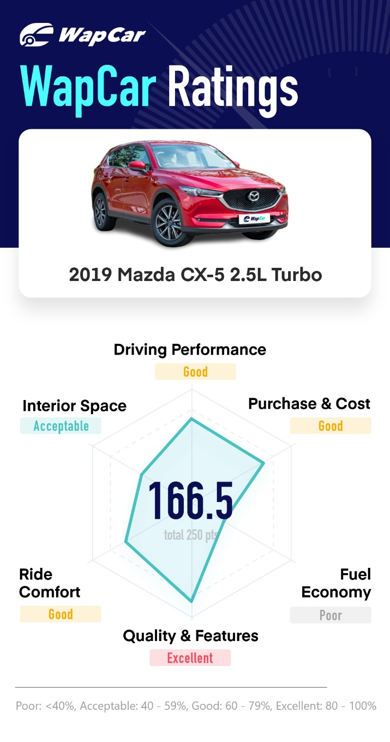 2020 Mazda CX-5 Turbo Ratings