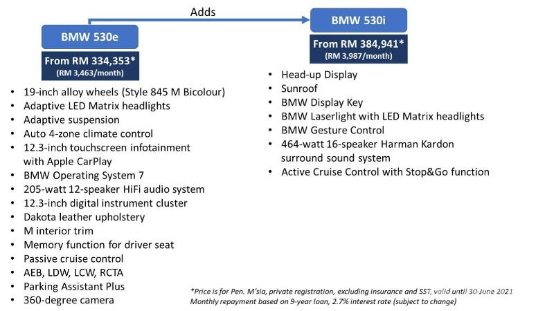 G30 2021 BMW 5 Series facelift (LCI) launched in Malaysia; from RM 334k 02