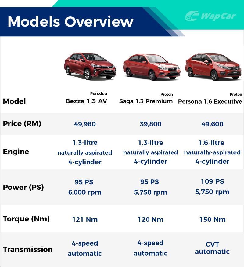 2019 Proton Saga Facelift Spec By Spec Comparison Paultan Org