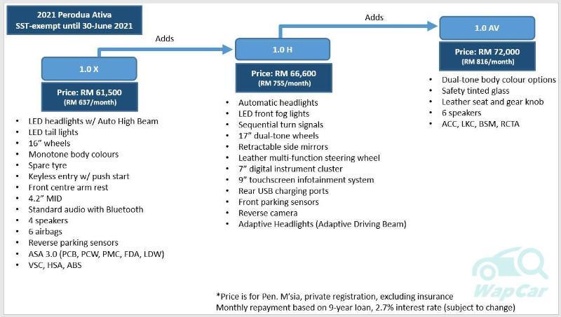 2021 Perodua Ativa正式在我国上市:标价RM 62k起跳,搭载1.0 L Turbo引擎,动力输出98 PS/140 Nm 02
