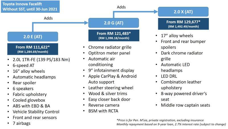 Closer Look: 2021 Toyota Innova 2.0 X facelift, worth the extra RM 2.5k? 02