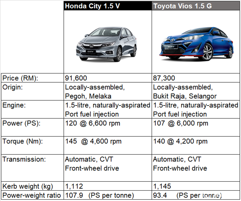 Which B-segment sedan offers the best power-to-weight ratio? 02