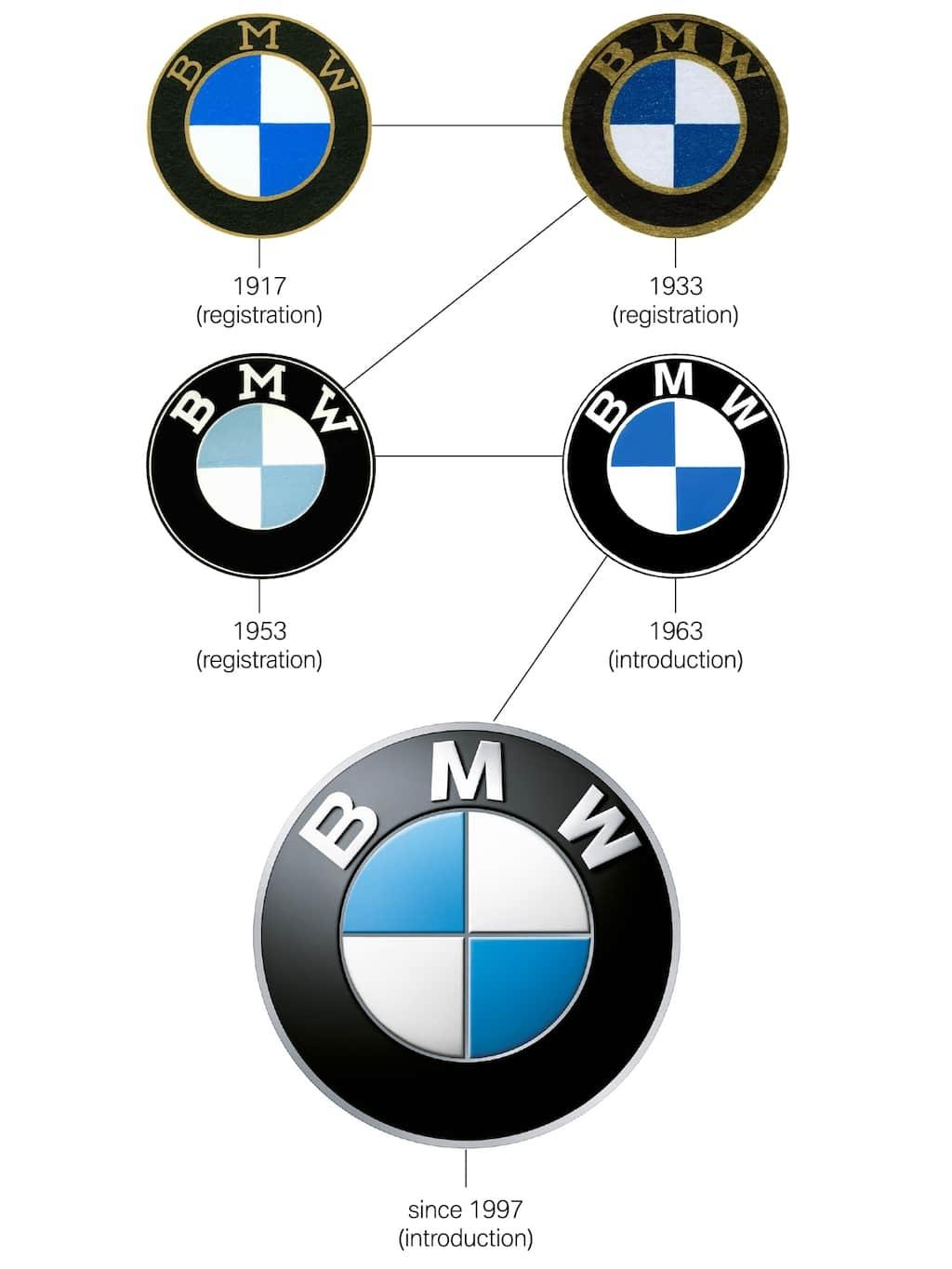 Rotating Propeller? That Is What BMW Try To Depict Initially! 01