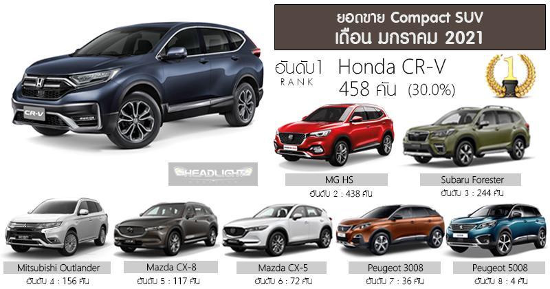 Honda CR-V – laku keras di Thailand pada Januari 2021, tapau SUV Mazda dan Subaru 02