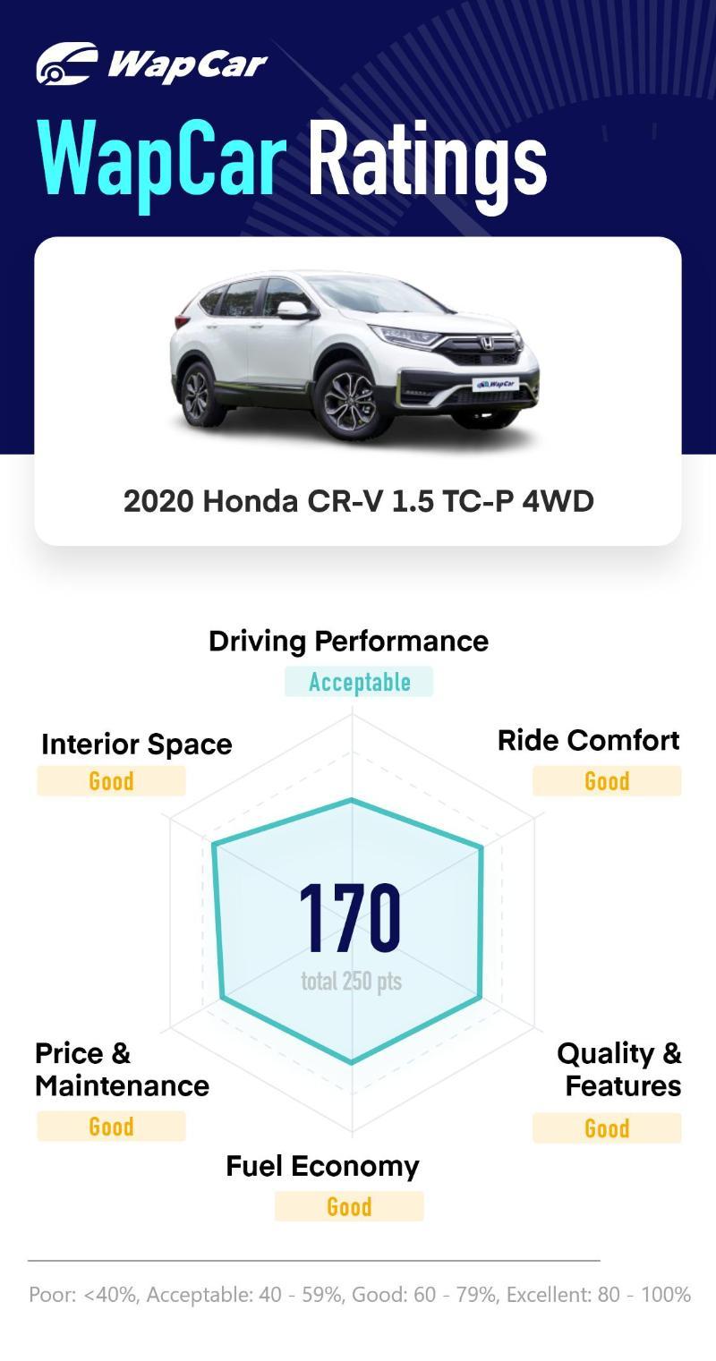 Ratings: 2020 Honda CR-V 1.5 TC-P 4WD - Still an excellent all-rounder 02