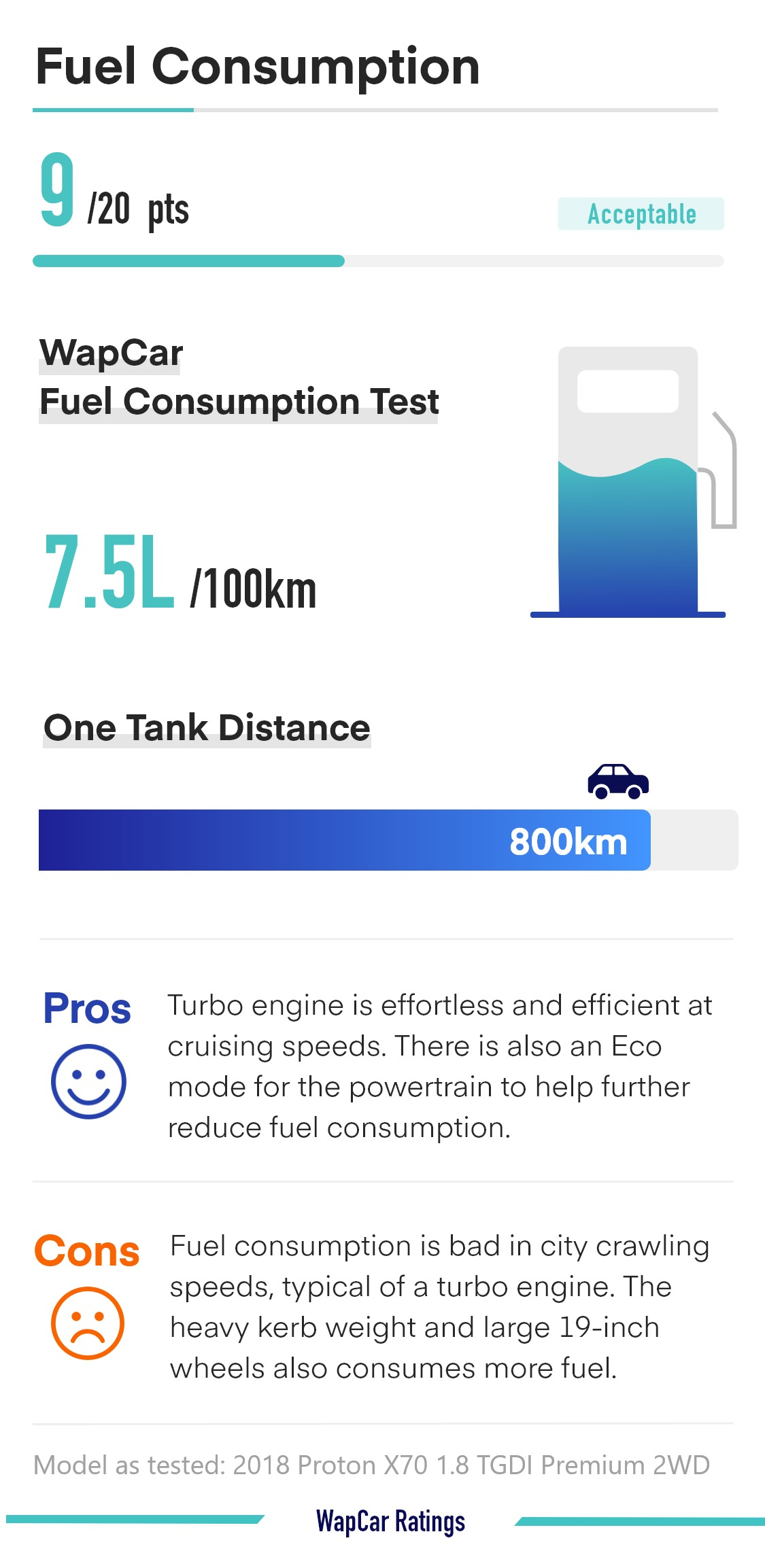 Proton X70 1.8T 2WD fuel consumption, 7.5L/100 km possible only if you don't get stuck in traffic jams  – Ratings 02