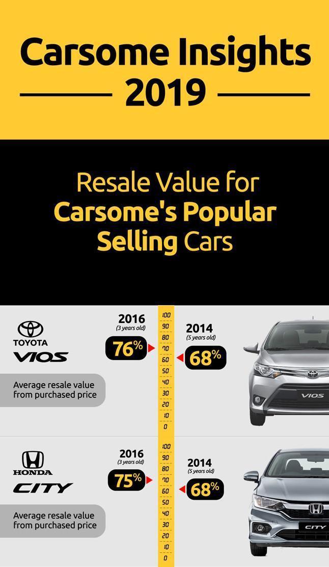 Toyota Vios vs Honda City: Yang manakah mempunyai nilai penjualan semula yang lebih tinggi? 02