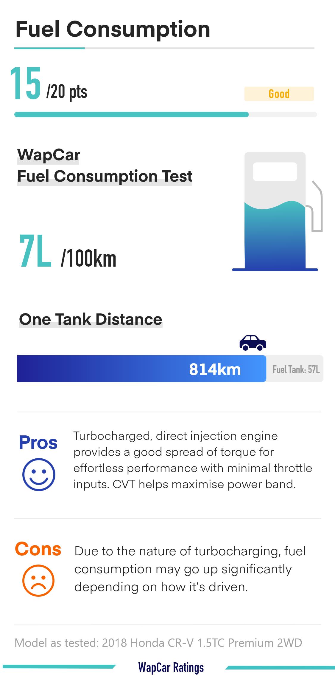Ratings – Honda CR-V's fuel consumption, commendable score 02
