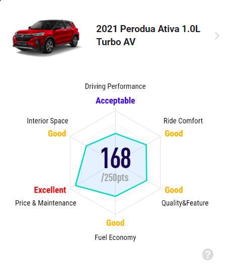 Ratings: 2021 Perodua Ativa 1.0 AV – Unbeatable price, but higher fuel consumption than expected 02